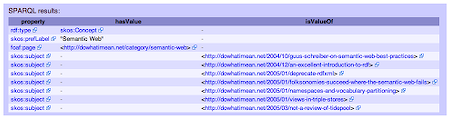 Screenshot of dowhatimean.net's Semantic Web category in D2R Server's RDF browser